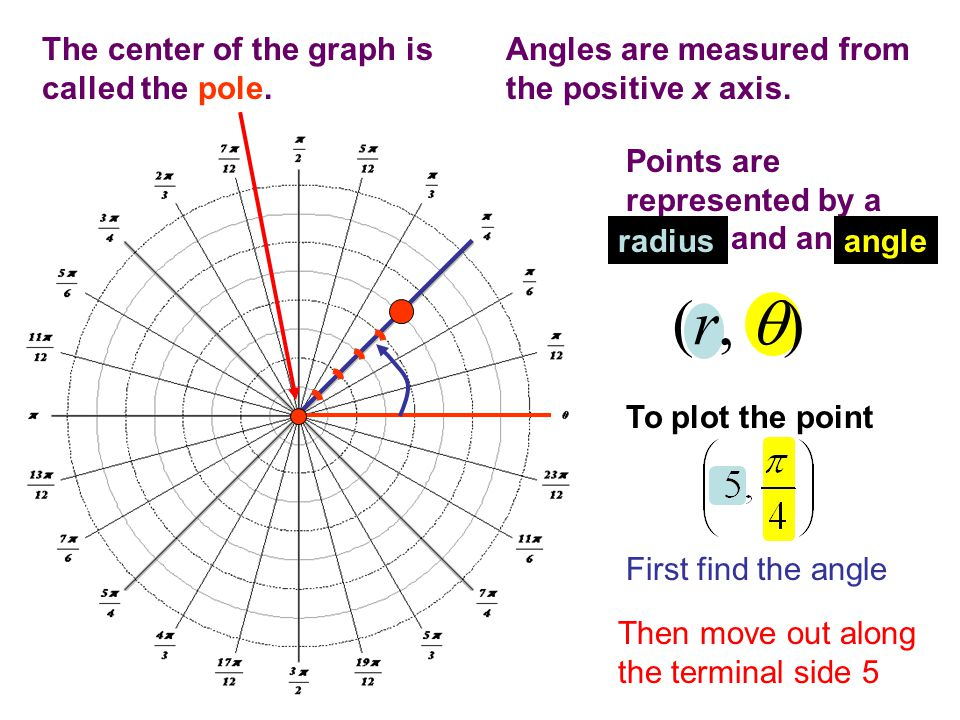 45 The values of the trig functions for non-acute angles (Quads II, III, IV) can be found using the values of the corresponding reference angles.