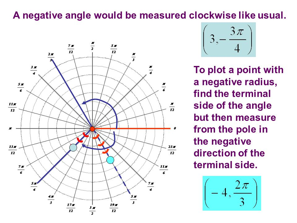 Let s plot the following points: Notice unlike in the rectangular coordinate system, there are many ways to list the same point.
