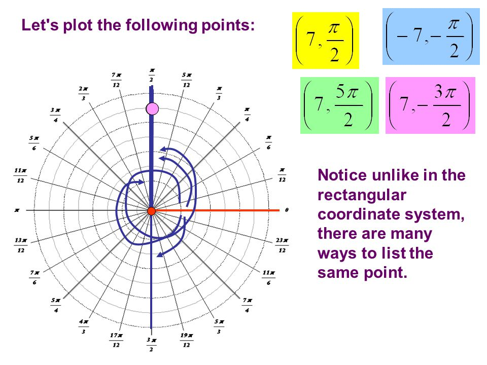 57 Trig functions of Quadrantal Angles To find the sine, cosine, tangent, etc.