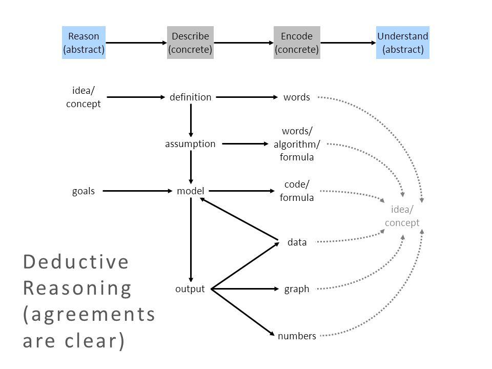 Reason (abstract) idea/ concept Describe (concrete) model output assumption definition code/ formula graph numbers words words/ algorithm/ formula dat