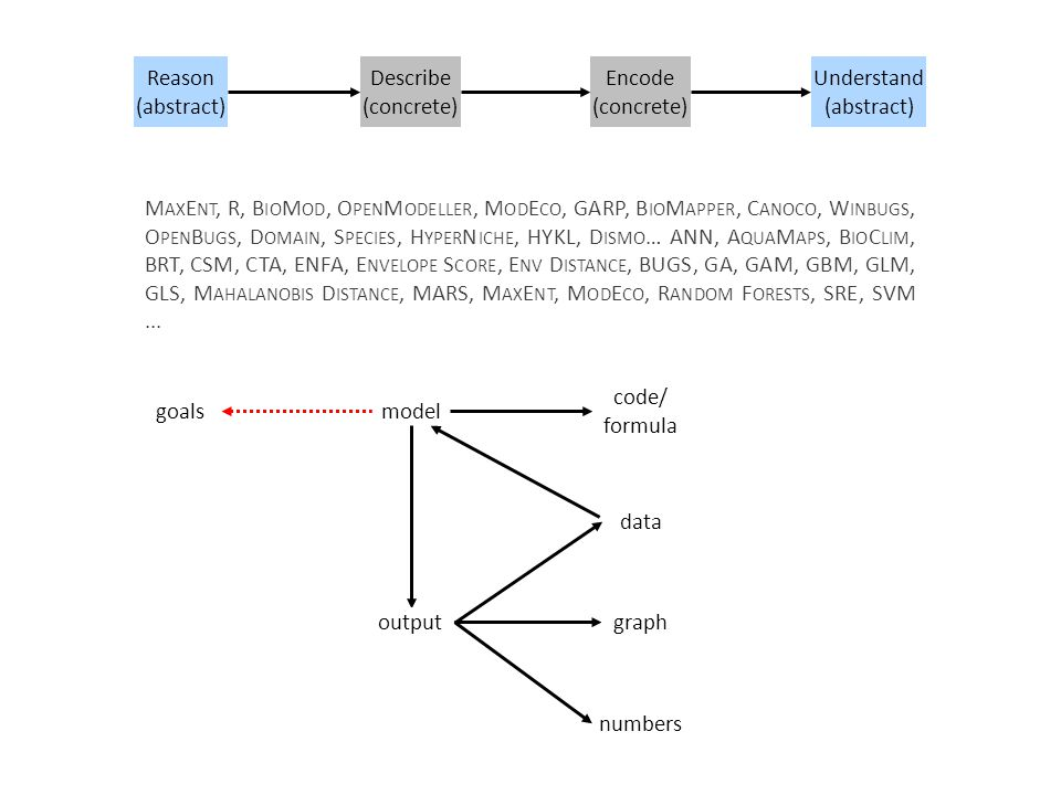 Reason (abstract) Describe (concrete) Encode (concrete) Understand (abstract) model output code/ formula graph numbers data goals M AX E NT, R, B IO M OD, O PEN M ODELLER, M OD E CO, GARP, B IO M APPER, C ANOCO, W INBUGS, O PEN B UGS, D OMAIN, S PECIES, H YPER N ICHE, HYKL, D ISMO … ANN, A QUA M APS, B IO C LIM, BRT, CSM, CTA, ENFA, E NVELOPE S CORE, E NV D ISTANCE, BUGS, GA, GAM, GBM, GLM, GLS, M AHALANOBIS D ISTANCE, MARS, M AX E NT, M OD E CO, R ANDOM F ORESTS, SRE, SVM...