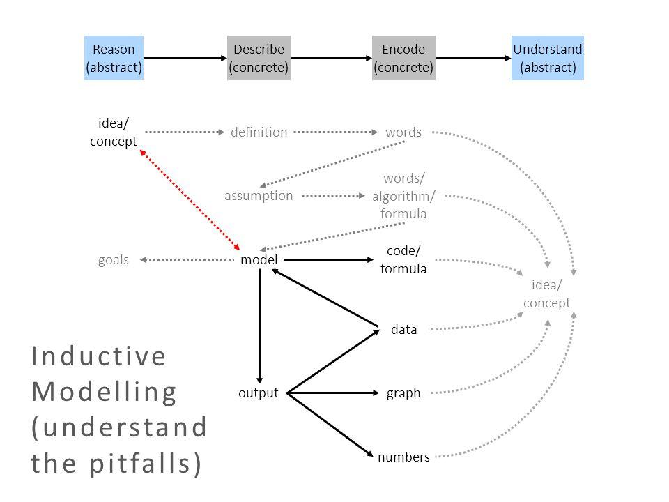goals Reason (abstract) idea/ concept Describe (concrete) model output assumption definition code/ formula graph numbers words words/ algorithm/ formu