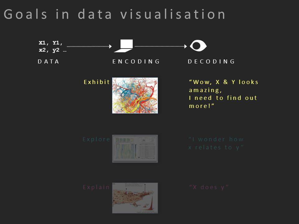 Exhibit Wow, X & Y looks amazing, I need to find out more! DATAENCODINGDECODING Explore I wonder how x relates to y Explain X does y X1, Y1, x2, y2 … Goals in data visualisation