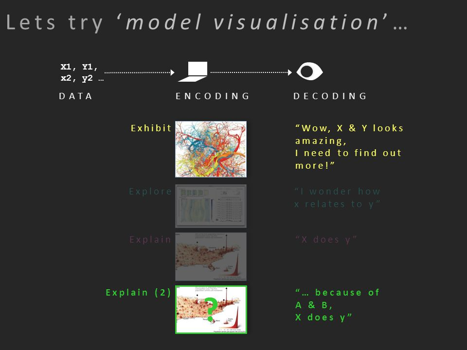 Exhibit Wow, X & Y looks amazing, I need to find out more! DATAENCODINGDECODING Explore I wonder how x relates to y Explain X does y X1, Y1, x2, y2 … Explain (2) … because of A & B, X does y .