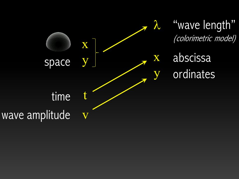 v t xyxy space wave amplitude time xyxy abscissa wave length (colorimetric model) ordinates