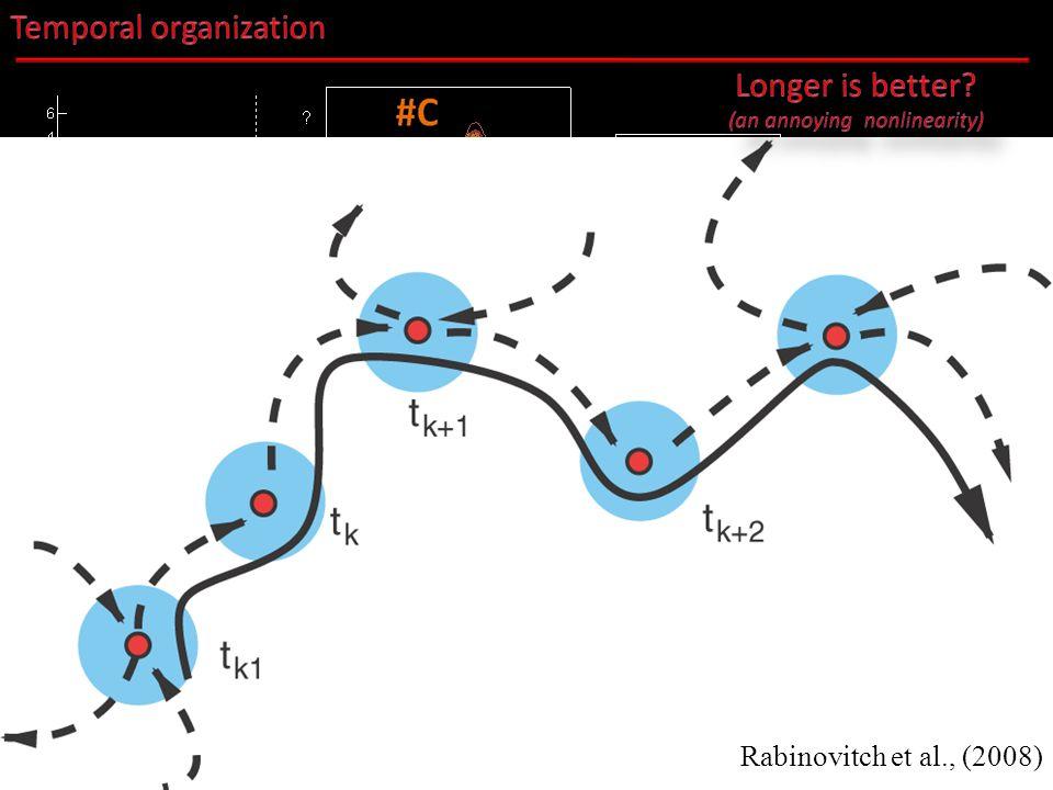 Rabinovitch et al., (2008)
