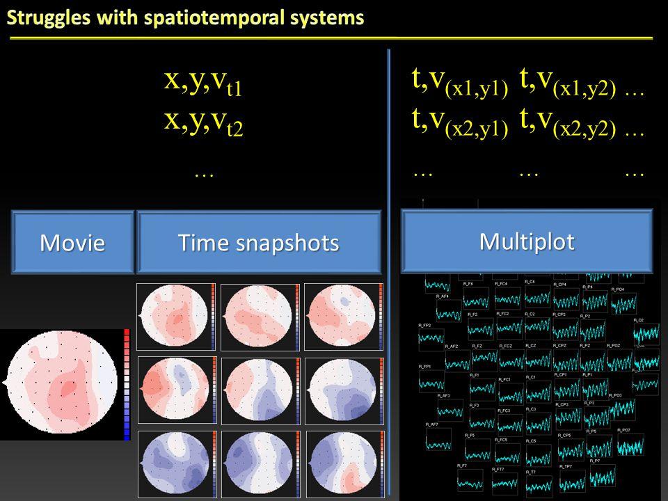 Time snapshots Multiplot x,y,v t1 x,y,v t2 … t,v (x1,y1) t,v (x1,y2) … t,v (x2,y1) t,v (x2,y2) … … … … Movie