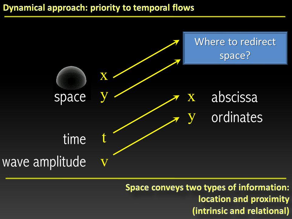 Where to redirect space v t wave amplitude time xyxy abscissa ordinates xyxy space