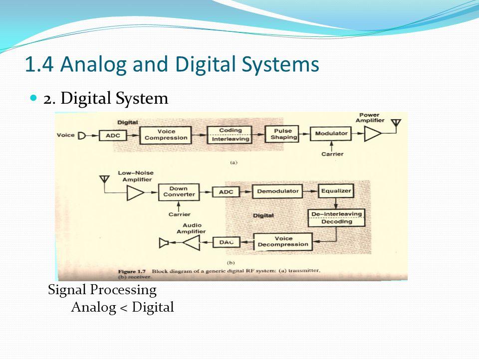 1.4 Analog and Digital Systems 2. Digital System Signal Processing Analog < Digital
