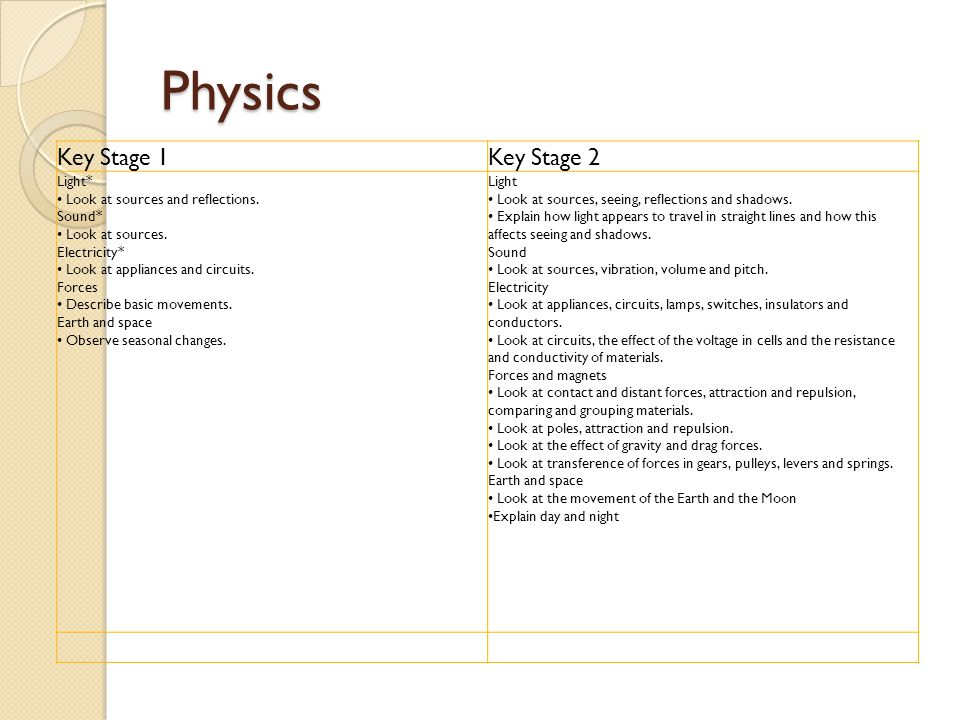 Physics Key Stage 1Key Stage 2 Light* Look at sources and reflections. Sound* Look at sources. Electricity* Look at appliances and circuits. Forces De
