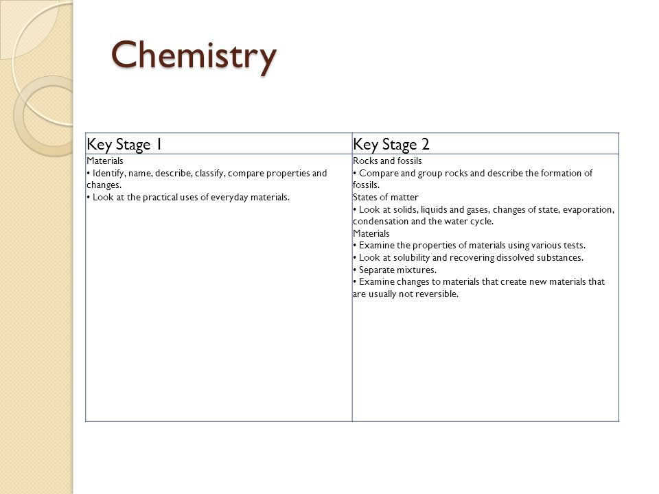 Chemistry Key Stage 1Key Stage 2 Materials Identify, name, describe, classify, compare properties and changes. Look at the practical uses of everyday