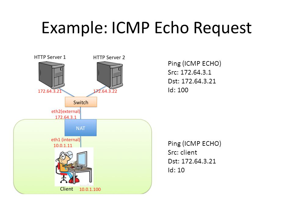 Example: ICMP Echo Reply Ping (ICMP ECHO Reply) Src: 172.64.3.21 Dst: client Id: 10 Ping (ICMP ECHO Reply) Src: 172.64.3.21 Dst: 172.64.3.1 Id: 100