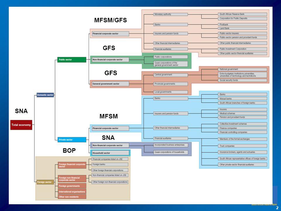 2 MFSM/GFS GFS MFSM SNA BOP SNA
