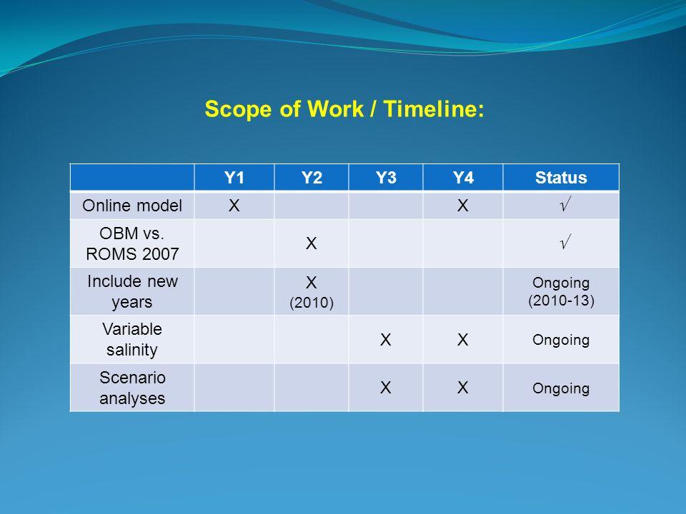 Scope of Work / Timeline: Y1Y2Y3Y4Status Online model XX  OBM vs.