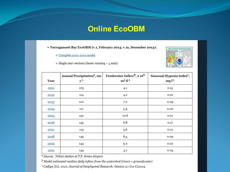 Empirically-Varying Salinities Insomniacs data, 2001-09: Flow into Box 1