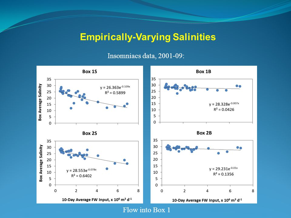 Empirically-Varying Salinities Insomniacs data, 2001-09: Flow into Box 1