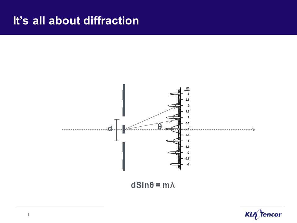 It's all about diffraction θ d dSinθ = mλ