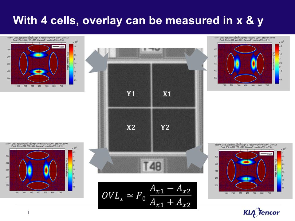 With 4 cells, overlay can be measured in x & y X1 X2Y2 Y1