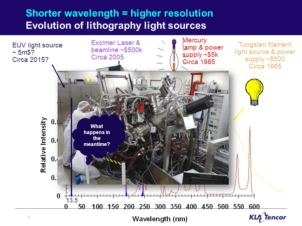 EUV Shorter wavelength = higher resolution Evolution of lithography light sources Tungsten filament light source & power supply ~$500 Circa 1965 I-Line H-Line G-Line Mercury lamp & power supply ~$5k Circa 1985 UP Excimer Laser & beamline ~$500k Circa 2005 ArF KrF 13.5 EUV light source ~ 5m$.