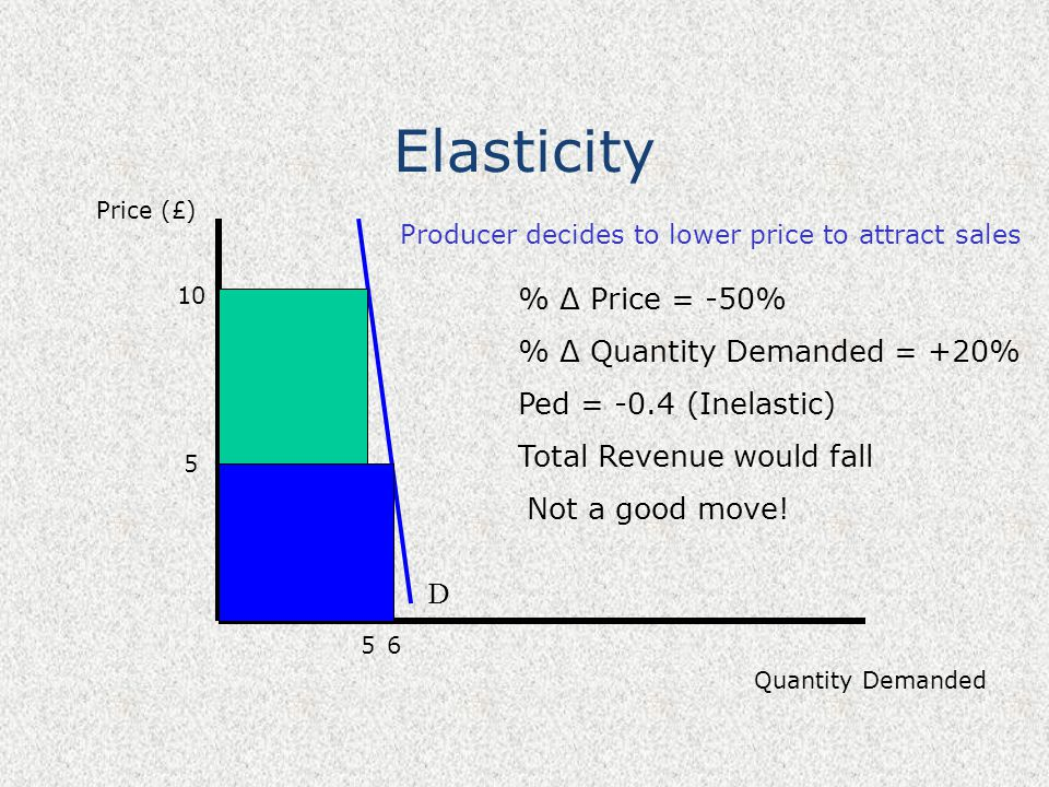 Elasticity Price (£) Quantity Demanded 10 D 5 5 6 % Δ Price = -50% % Δ Quantity Demanded = +20% Ped = -0.4 (Inelastic) Total Revenue would fall Produc