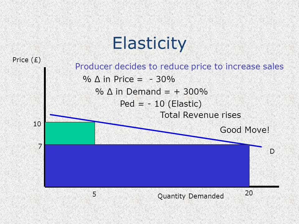 Elasticity Price (£) Quantity Demanded D 10 5 20 Producer decides to reduce price to increase sales 7 % Δ in Price = - 30% % Δ in Demand = + 300% Ped