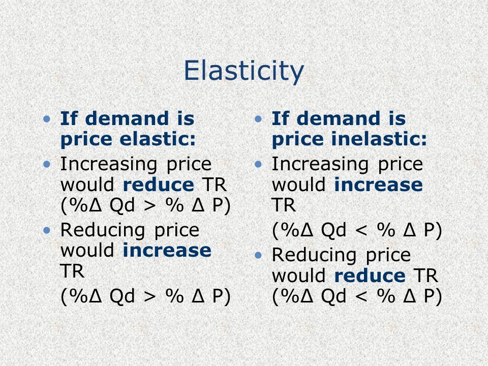 Elasticity If demand is price elastic: Increasing price would reduce TR (%Δ Qd > % Δ P) Reducing price would increase TR (%Δ Qd > % Δ P) If demand is