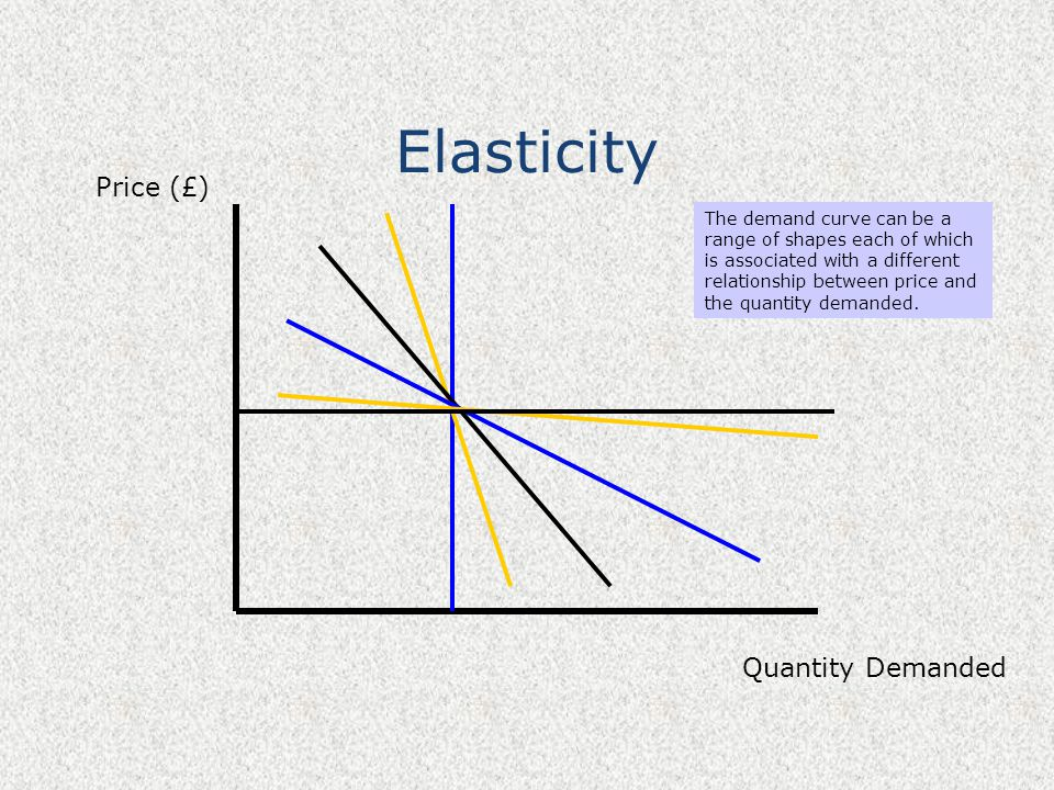 Elasticity Price (£) Quantity Demanded The demand curve can be a range of shapes each of which is associated with a different relationship between pri