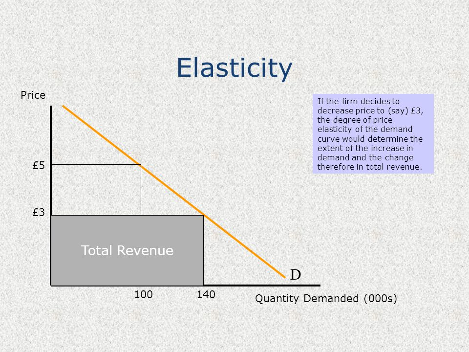 Elasticity Price Quantity Demanded (000s) D If the firm decides to decrease price to (say) £3, the degree of price elasticity of the demand curve woul