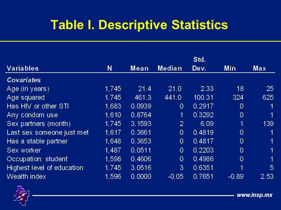 www.insp.mx Table I. Descriptive Statistics