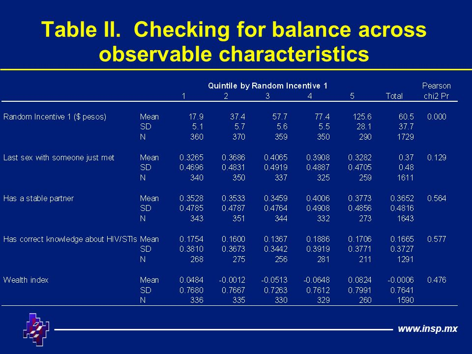 www.insp.mx Table II. Checking for balance across observable characteristics