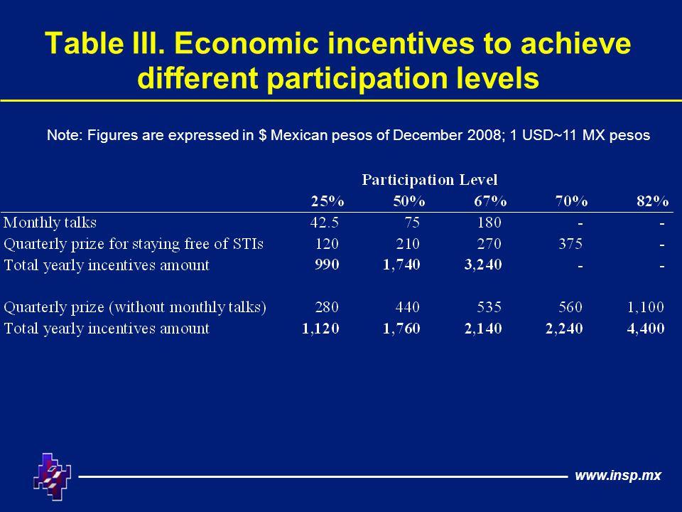 www.insp.mx Table III.