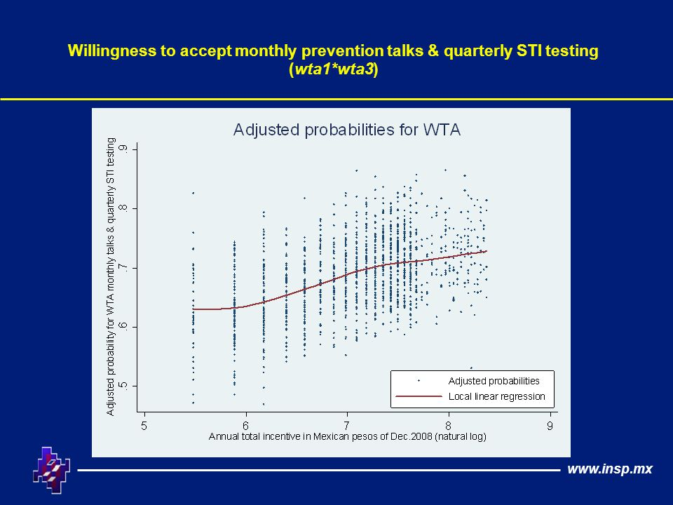 Willingness to accept monthly prevention talks & quarterly STI testing (wta1*wta3)