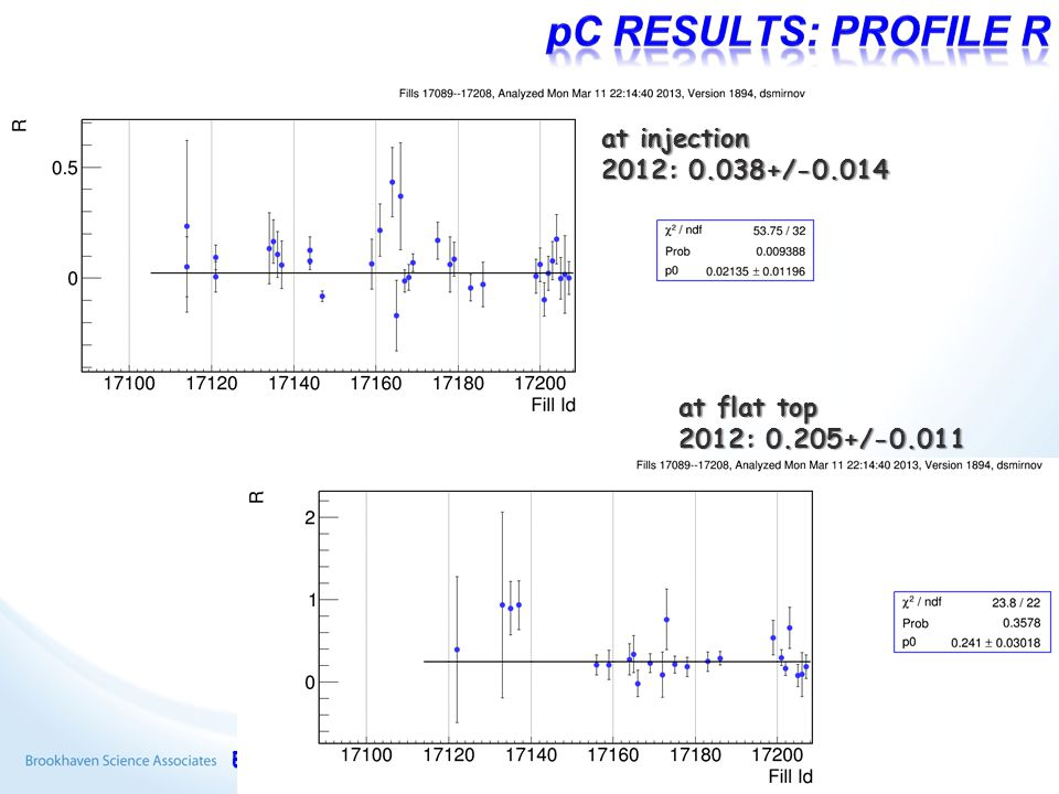 E.C. Aschenauer 2013/03/138 at injection 2012: 0.038+/-0.014 at flat top 2012: 0.205+/-0.011