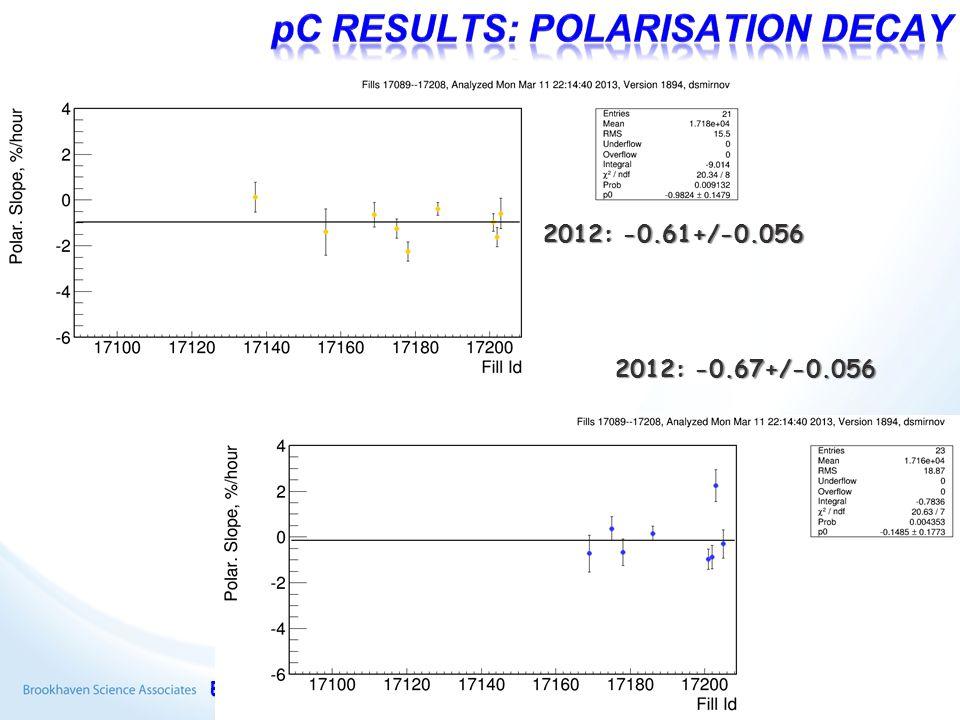 E.C. Aschenauer 2013/03/139 2012: -0.61+/-0.056 2012: -0.67+/-0.056