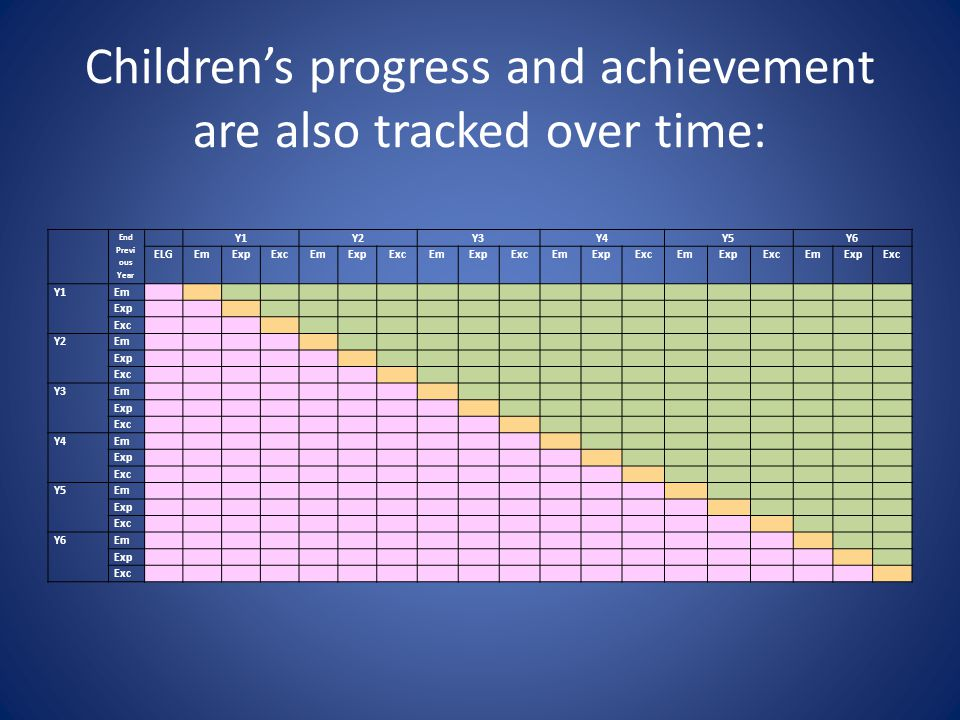 Children's progress and achievement are also tracked over time: End Previ ous Year Y1Y2Y3Y4Y5Y6 ELGEmExpExcEmExpExcEmExpExcEmExpExcEmExpExcEmExpExc Y1