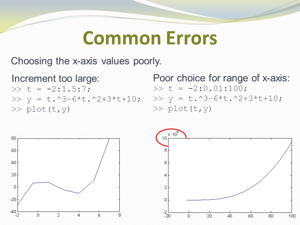 Common Errors Increment too large: >> t = -2:1.5:7; >> y = t.^3–6*t.^2+3*t+10; >> plot(t,y) Choosing the x-axis values poorly.