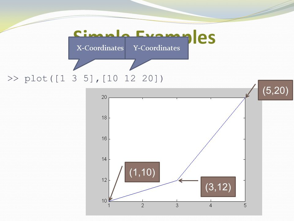 Simple Examples >> plot([1 3 5],[10 12 20],'rd-- )