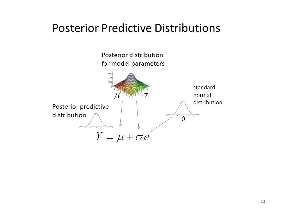13 Posterior Predictive Distributions Posterior distribution for model parameters  standard normal distribution Posterior predictive distribution