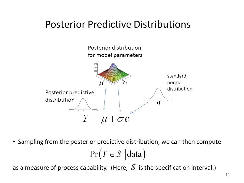14 Posterior Predictive Distributions Posterior distribution for model parameters  standard normal distribution Posterior predictive distribution Sam
