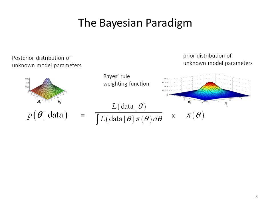 3333 The Bayesian Paradigm Posterior distribution of unknown model parameters prior distribution of unknown model parameters Bayes' rule weighting fun