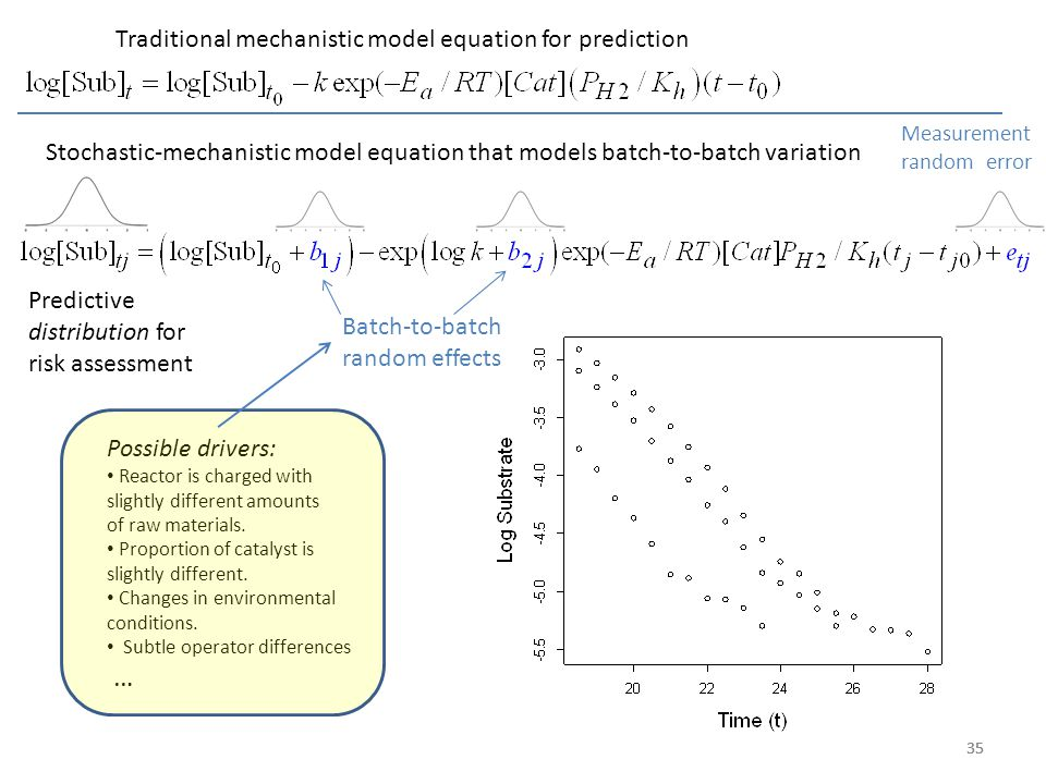 35 Traditional mechanistic model equation for prediction Stochastic-mechanistic model equation that models batch-to-batch variation Measurement random