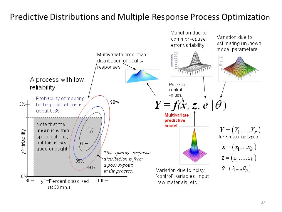 37 Predictive Distributions and Multiple Response Process Optimizatio n
