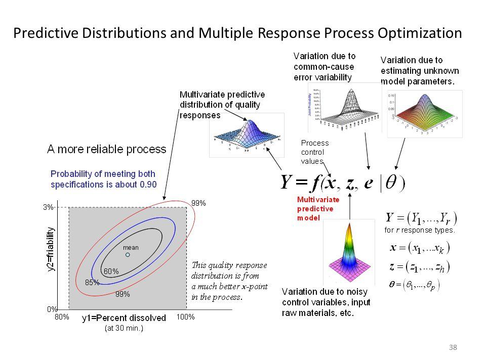 38 Predictive Distributions and Multiple Response Process Optimization