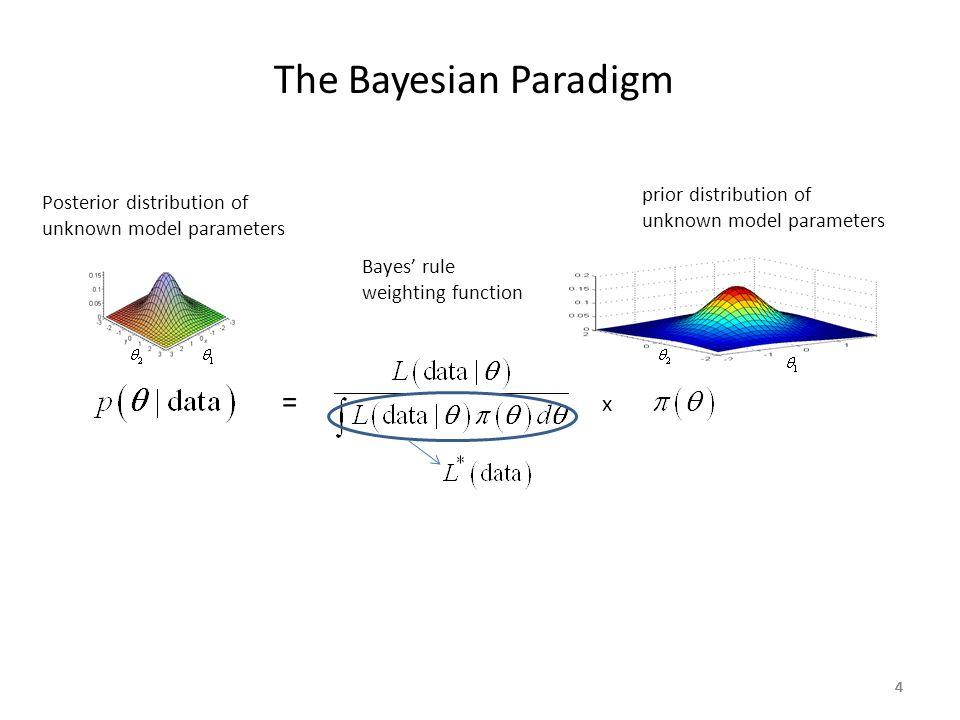 44444 The Bayesian Paradigm Posterior distribution of unknown model parameters prior distribution of unknown model parameters Bayes' rule weighting fu