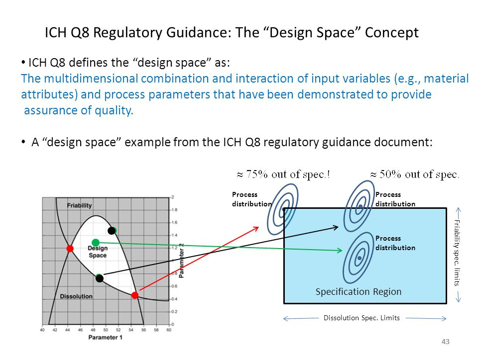 """43 ICH Q8 Regulatory Guidance: The """"Design Space"""" Concept ICH Q8 defines the """"design space"""" as: The multidimensional combination and interaction of in"""