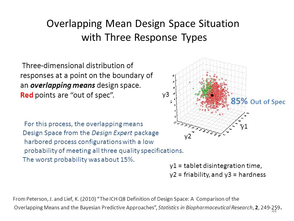 44 Overlapping Mean Design Space Situation with Three Response Types y1 = tablet disintegration time, y2 = friability, and y3 = hardness y1 y2 y3 Thre