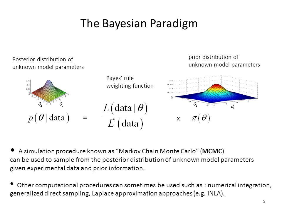 555555 The Bayesian Paradigm Posterior distribution of unknown model parameters prior distribution of unknown model parameters Bayes' rule weighting f
