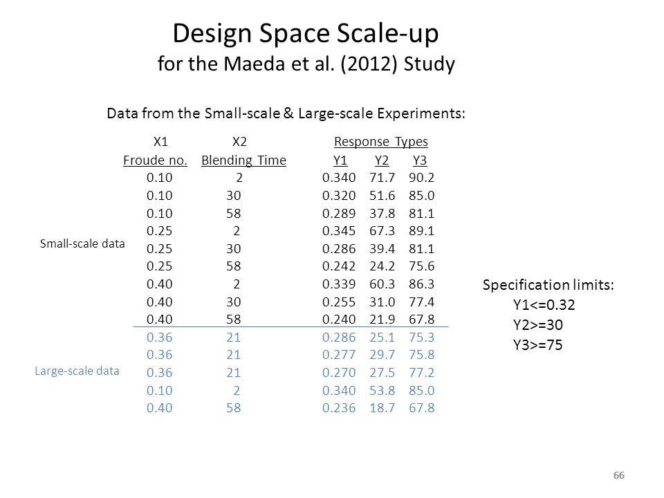 66 Design Space Scale-up for the Maeda et al. (2012) Study 66 Data from the Small-scale & Large-scale Experiments: X1 X2 Response Types Froude no. Ble