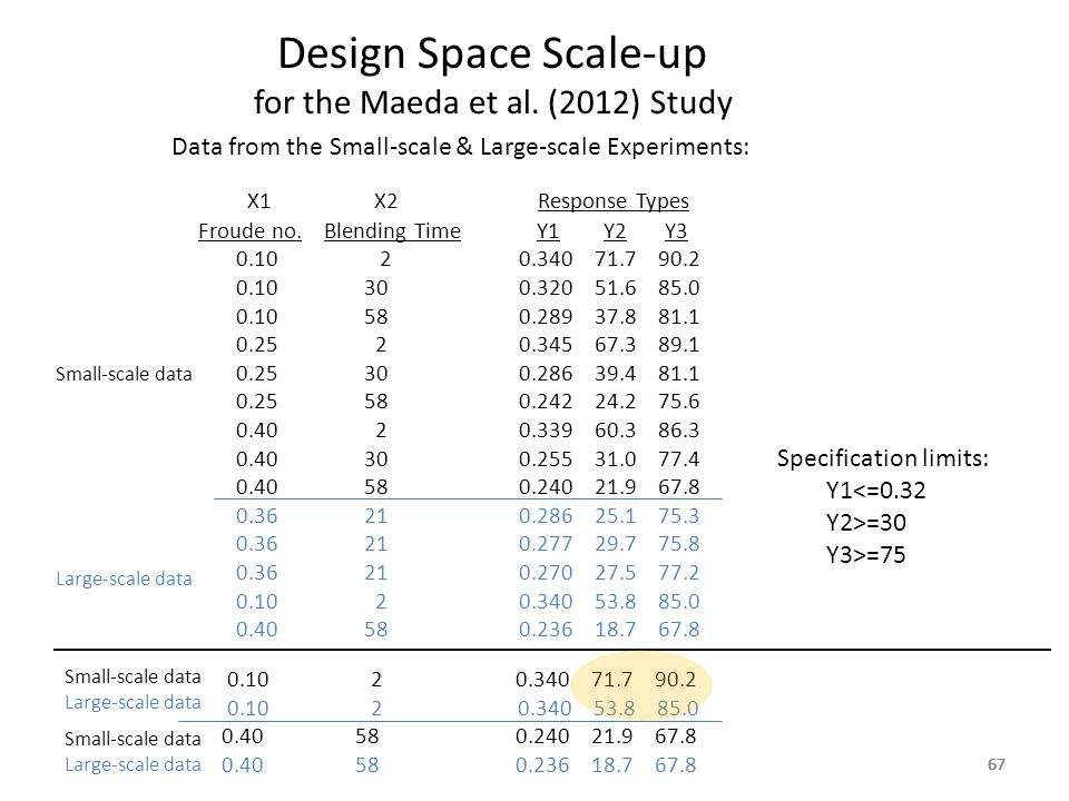 67 Design Space Scale-up for the Maeda et al. (2012) Study 67 Data from the Small-scale & Large-scale Experiments: X1 X2 Response Types Froude no. Ble