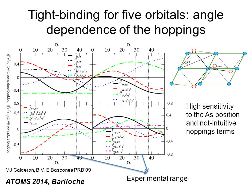 Tight-binding for five orbitals: angle dependence of the hoppings MJ Calderon, B.V, E Bascones PRB'09 High sensitivity to the As position and not-intu